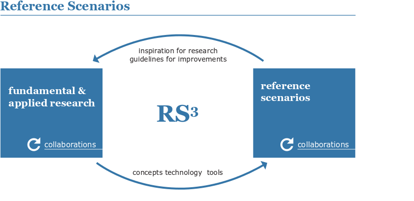 Objectives of reference scenarios